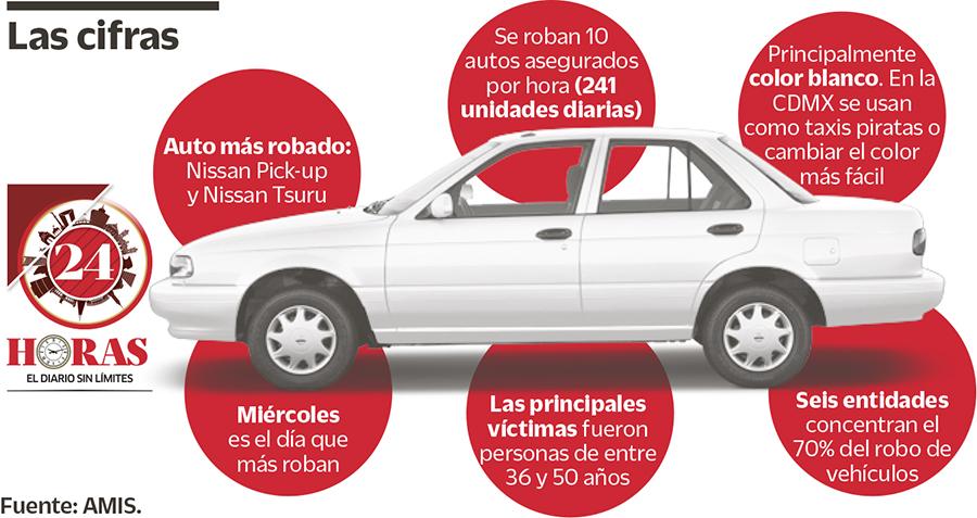 Qué hacer si te roban el auto